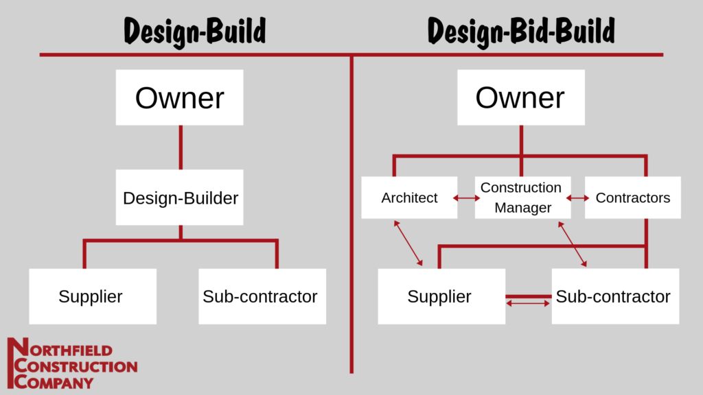 design-bid vs design-bid-build